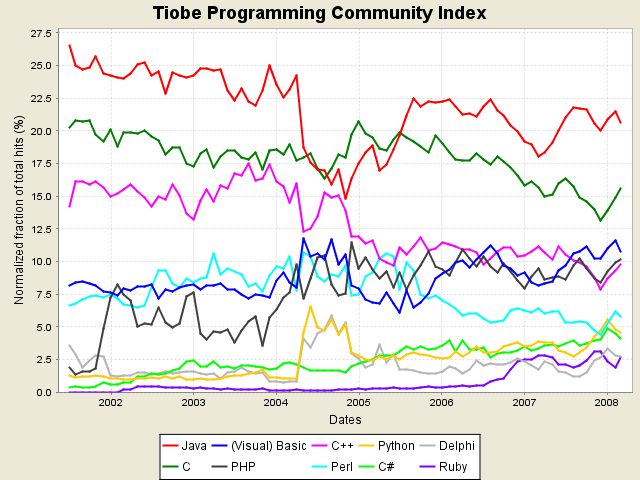 Tiobe Index: March 2008