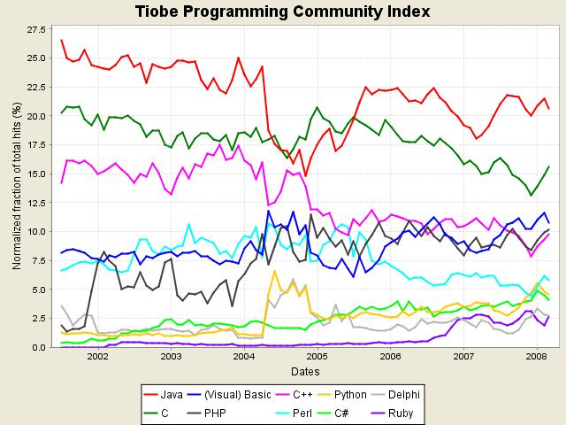 Tiobe Index: March 2008