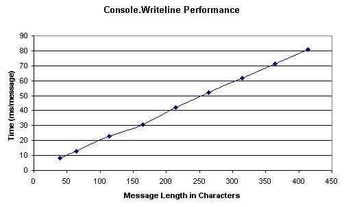 Console.Writeline Performance