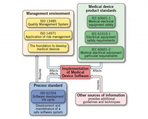 ISO 62304: The Harmonized Standard for Medical Device