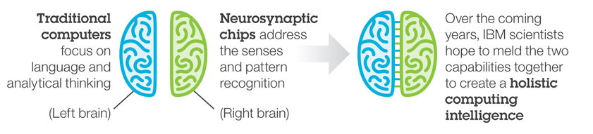 Neurosynaptic-chips