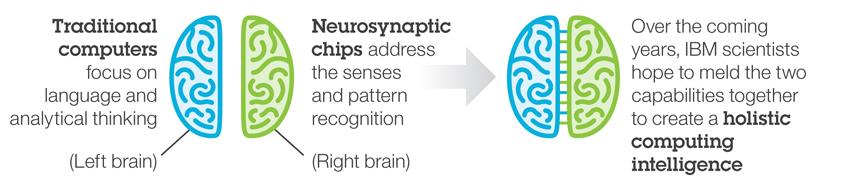 Neurosynaptic-chips