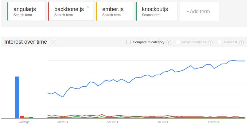 angularjs-trends